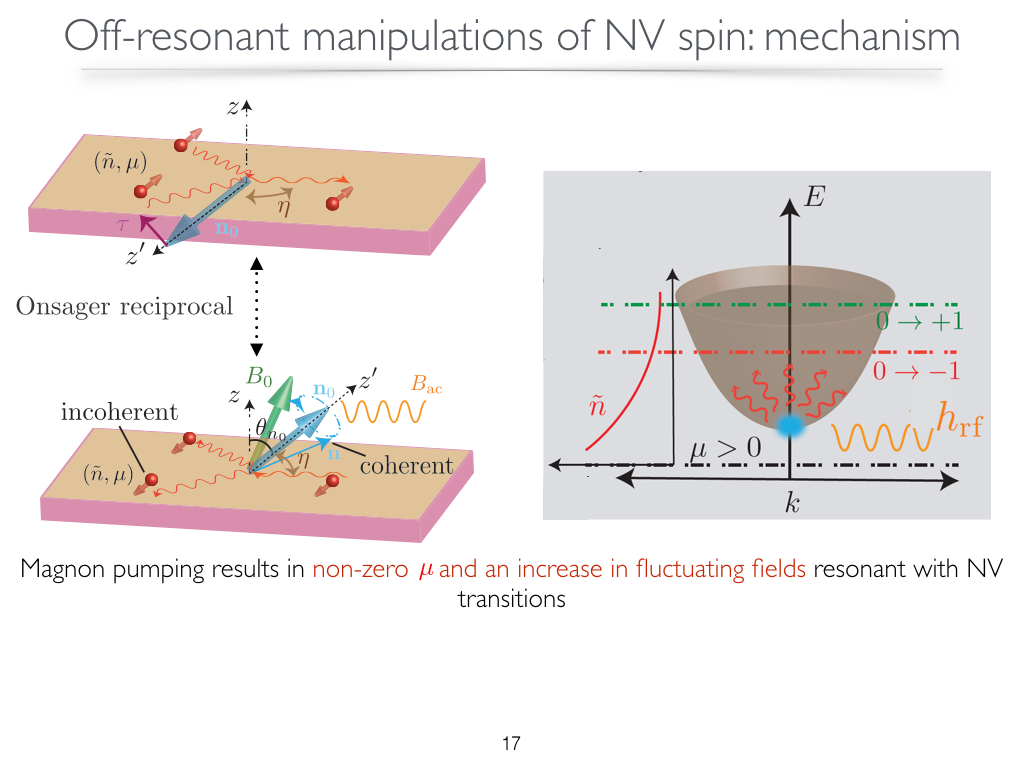Off-resonant manipulations of NV spin:mechanism