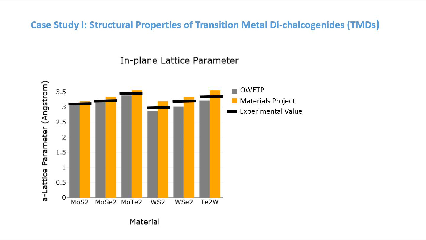 Case Study I: Structural Properties of Transition Metal Di-chalcogenides (TMDs)