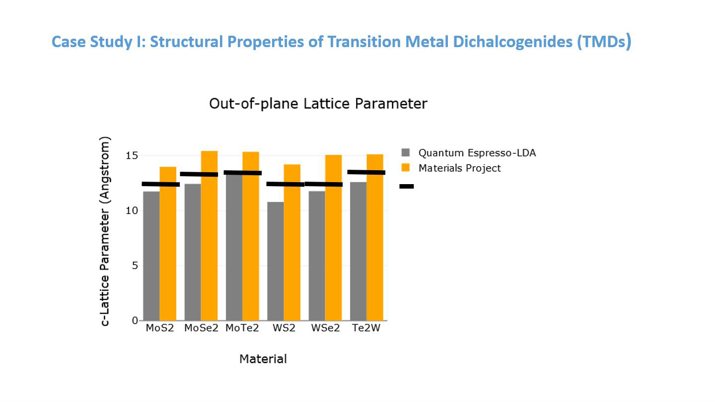Case Study I: Structural Properties of Transition Metal Dichalcogenides (TMDs)