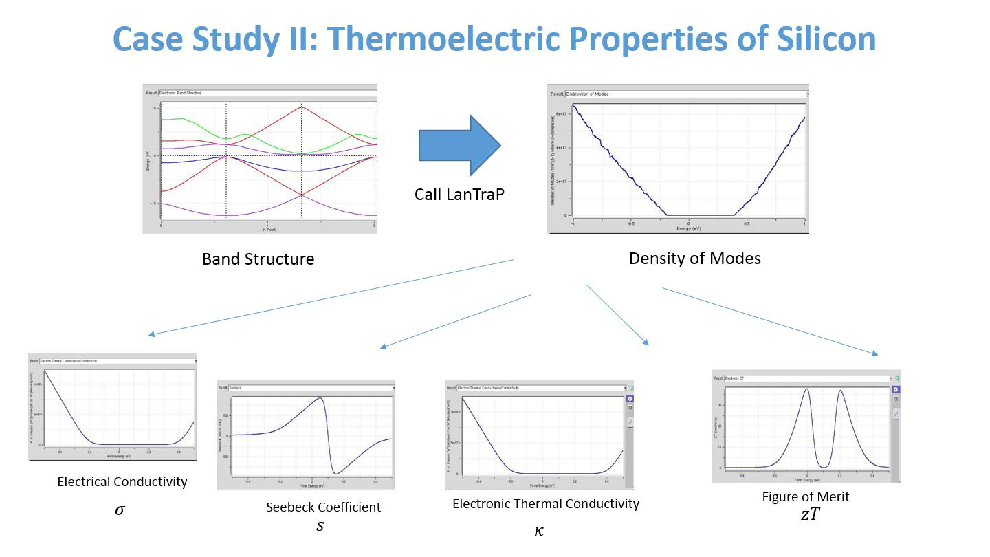 Case Study II: Thermoelectric Properties of Silicon