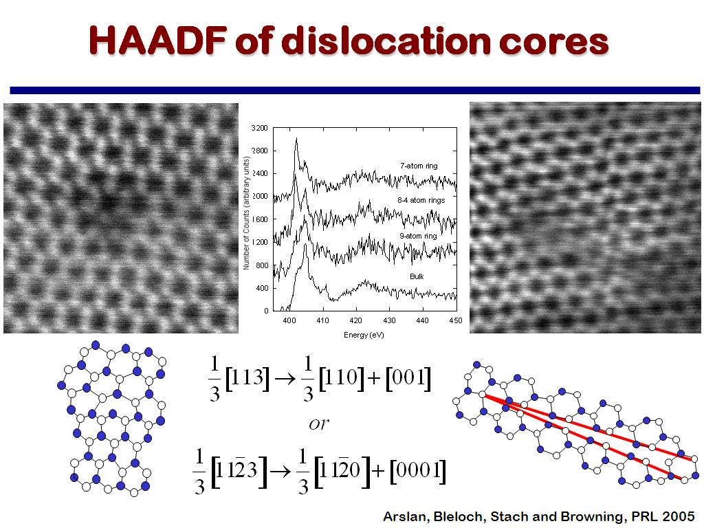 HAADF of dislocation cores