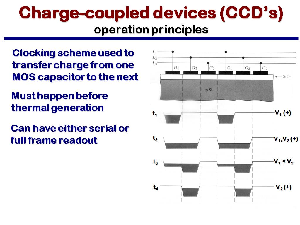Charge-coupled devices (CCD's) operation principles