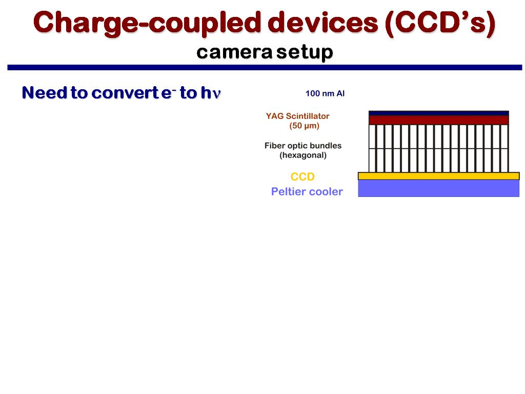 Charge-coupled devices (CCD's) camera setup
