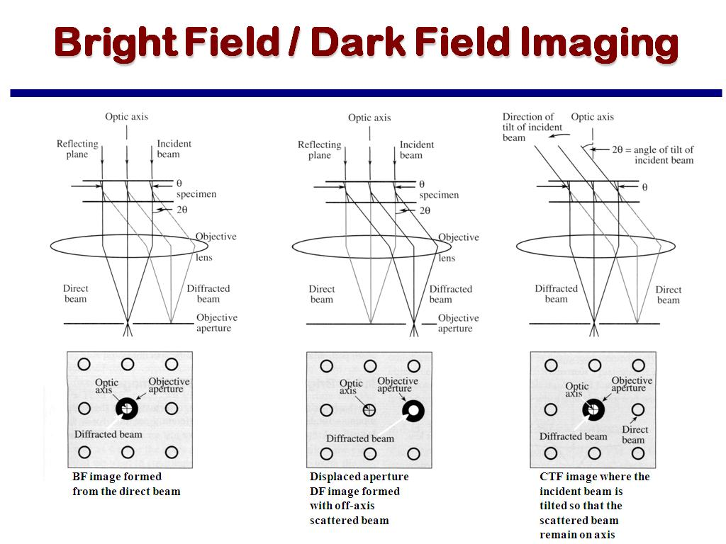 Bright Field / Dark Field Imaging