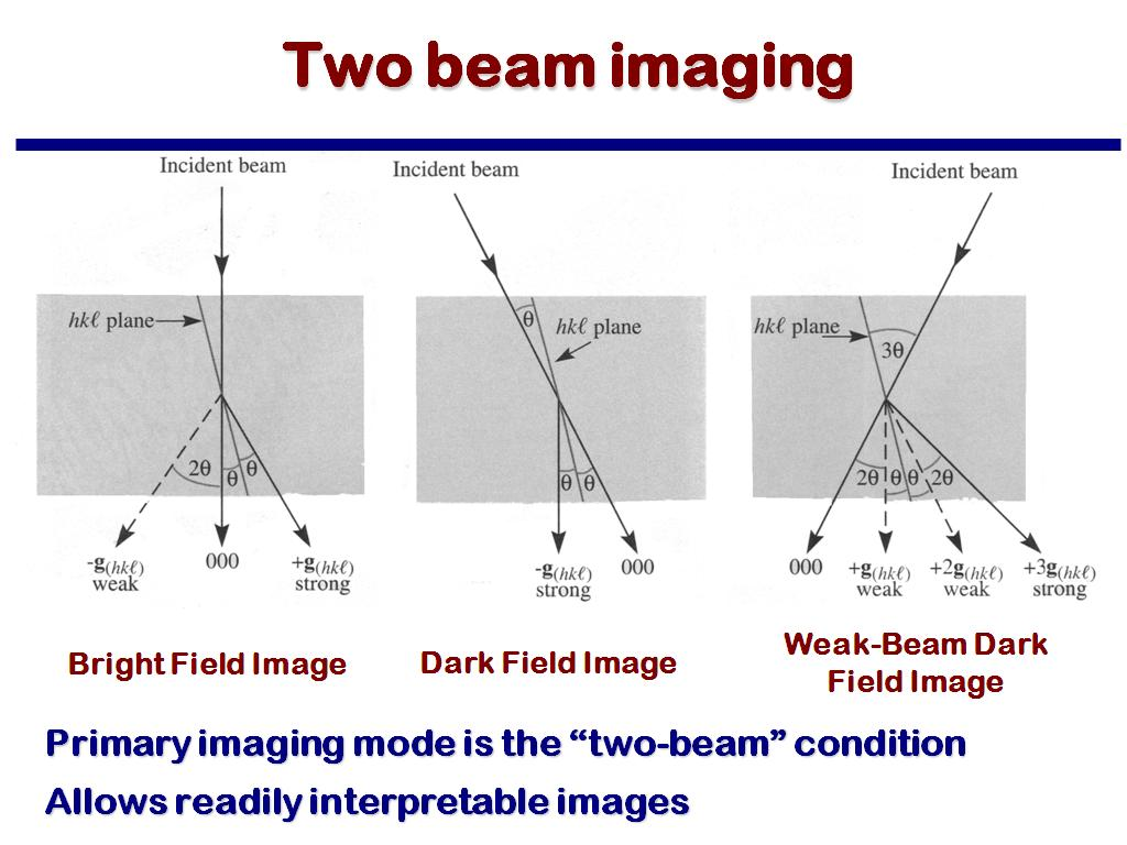 Two beam imaging