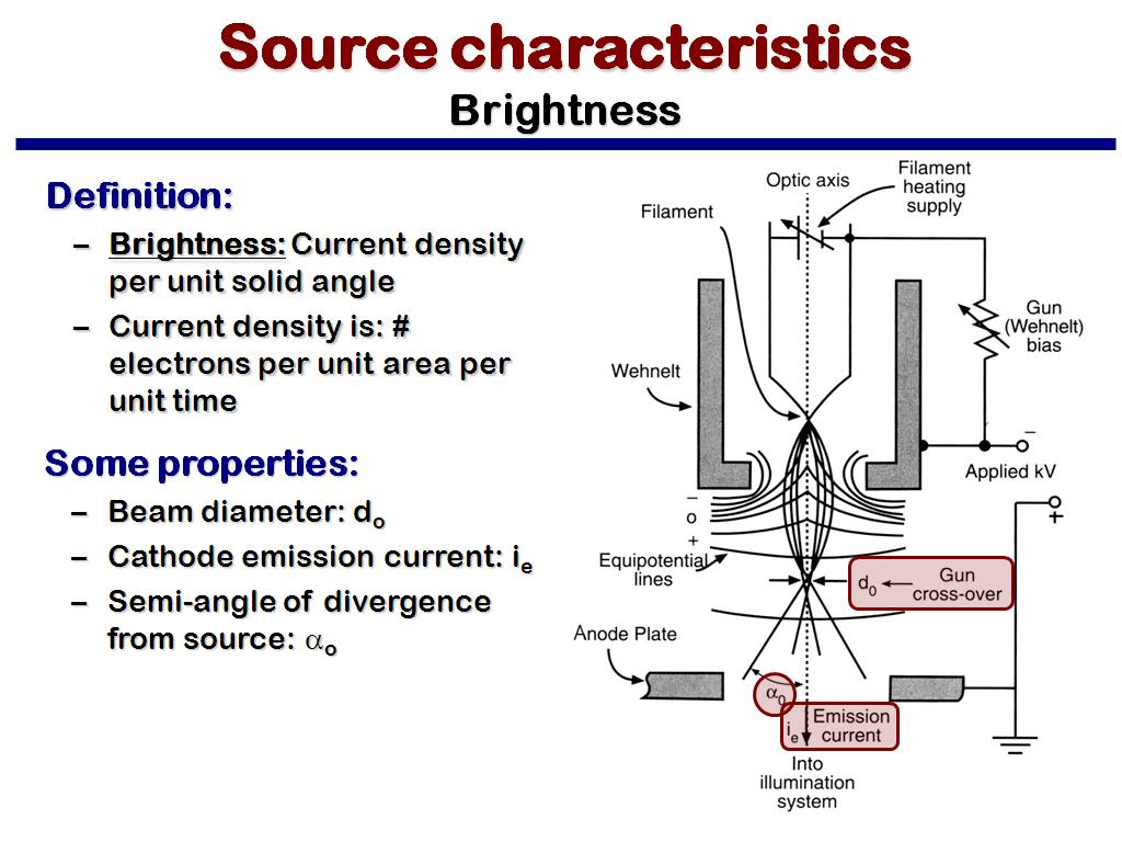 Source characteristics Brightness