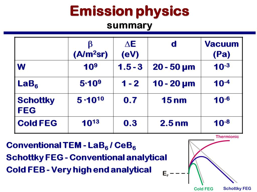 Emission physics summary