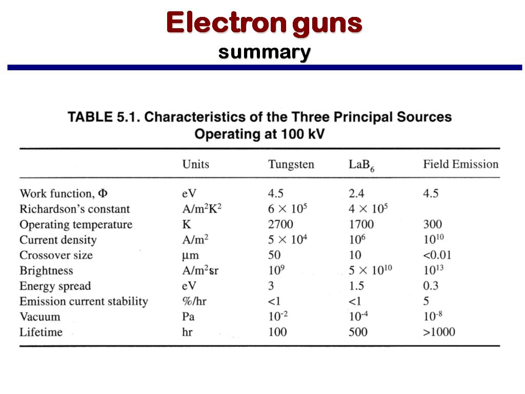 Electron guns summary