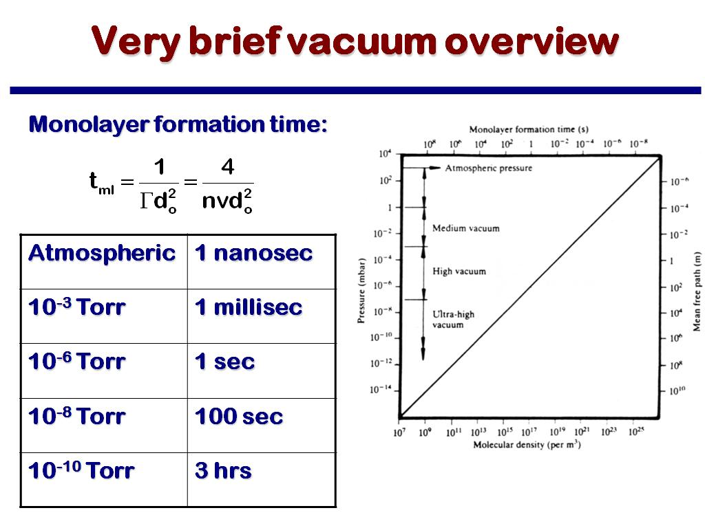 Very brief vacuum overview