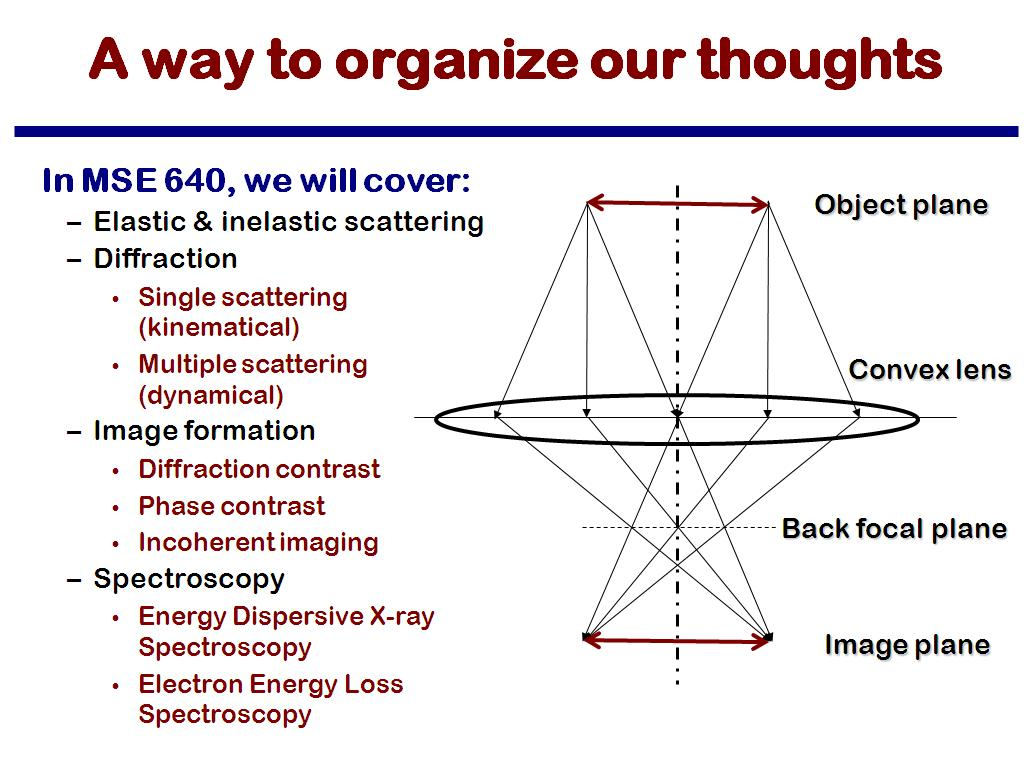A way to organize our thoughts