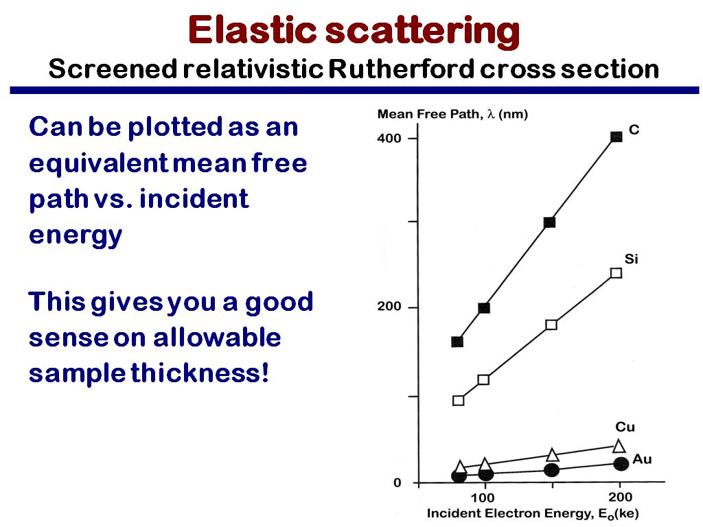 Elastic scattering Screened relativistic Rutherford cross section