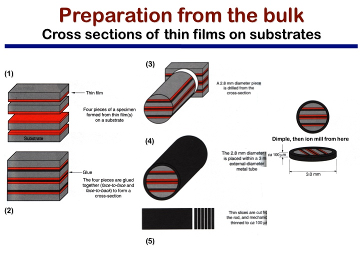 Preparation from the bulk Cross sections of thin films on substrates