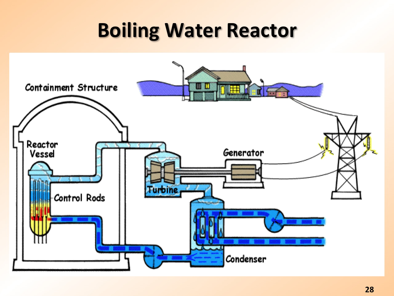 Resources Nuclear Navy Power And Propulsion Watch Plant Diagram Boiling Water Reactor Presentation