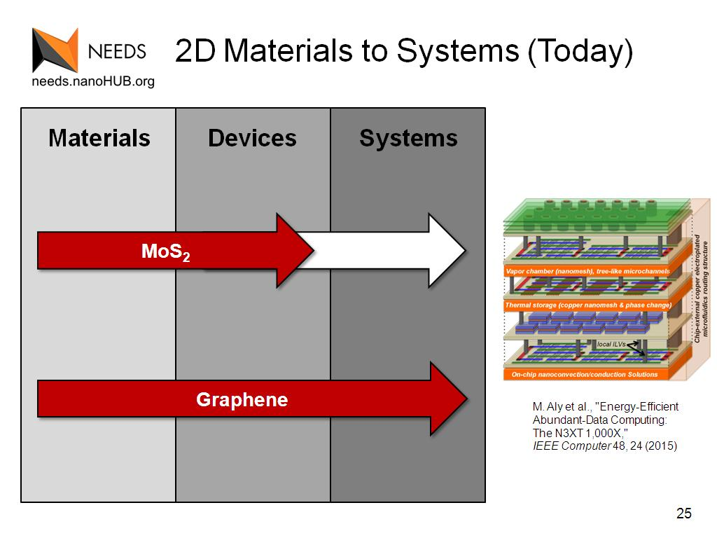 Resources 2d Materials And Graphene Science To Trebuchet Diagram System Of The Device Systems Today