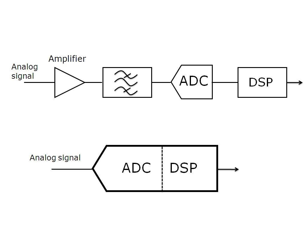 nanoHUB org - Resources: Progress in Integrated Analog-Digital