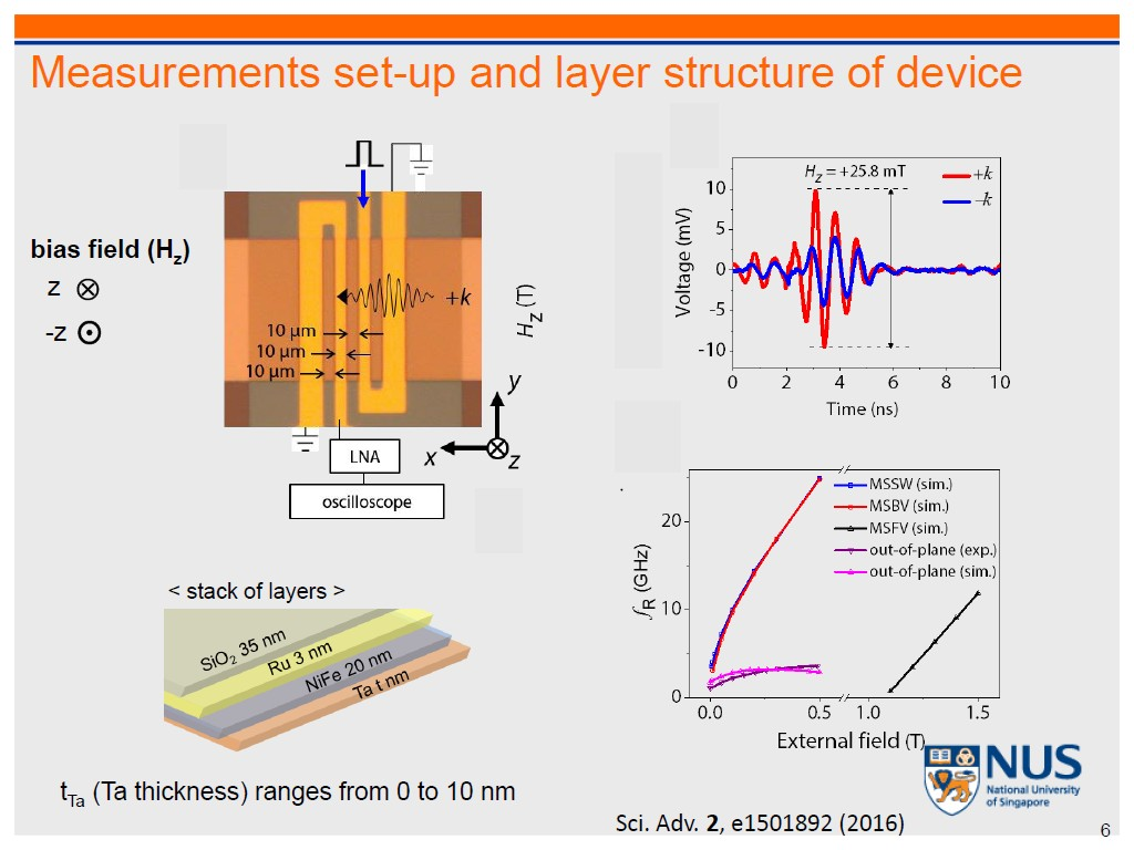 Resources Quantum Assisted Magnetometry With Nv Vnvs Rear Power Window Switchesdiagram2jpg Measurements Set Up And Layer Structure Of Device