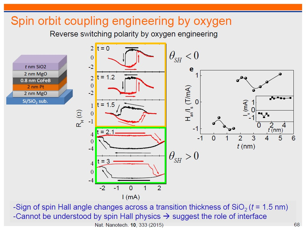 Resources Quantum Assisted Magnetometry With Nv Vnvs Rear Power Window Switchesdiagram2jpg Spin Orbit Coupling Engineering By Oxygen