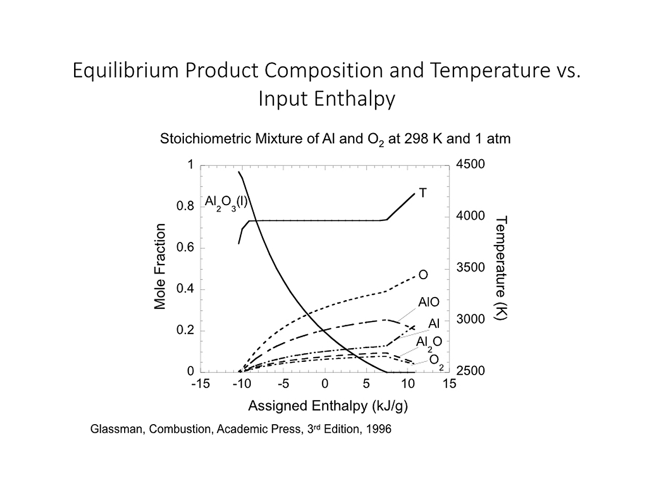 nanoHUB org - Resources: Metal Combustion for Energy, and Energetic