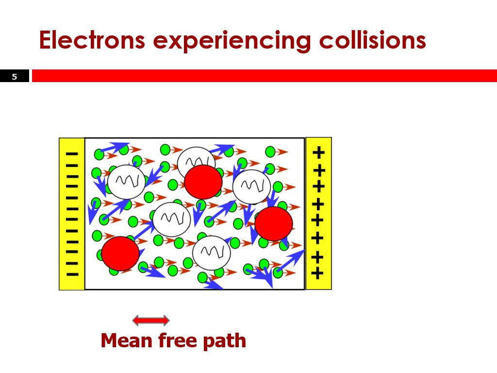 Electrons experiencing collisions
