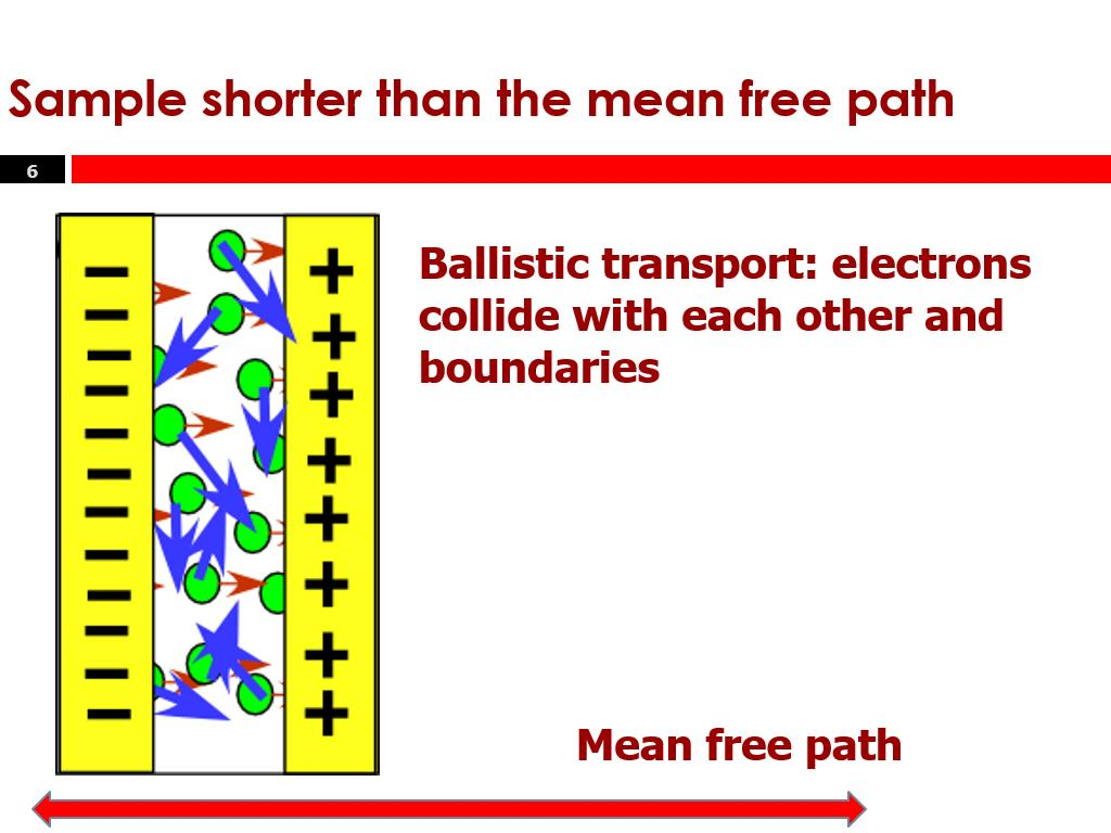 Sample shorter than the mean free path