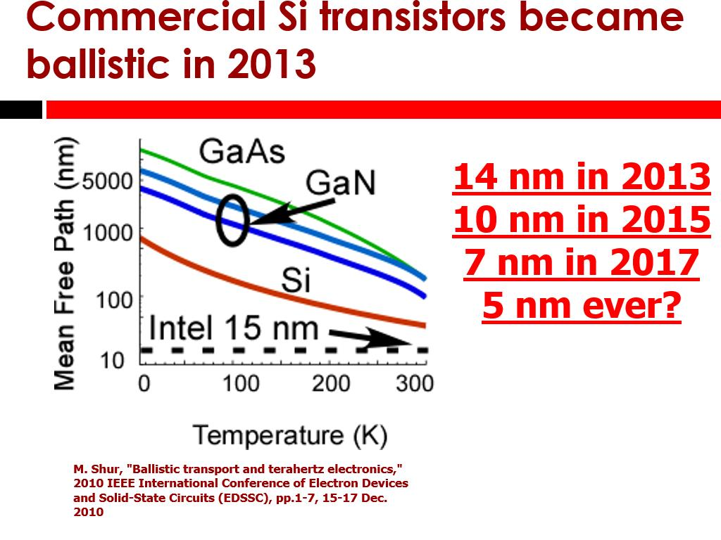 Commercial Si transistors became ballistic in 2013