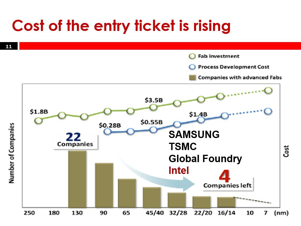 Cost of the entry ticket is rising