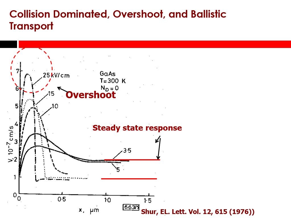 Collision Dominated, Overshoot, and Ballistic Transport