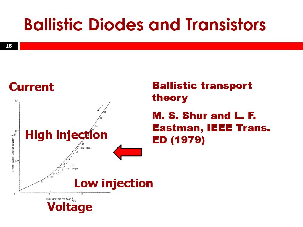 Ballistic Diodes and Transistors