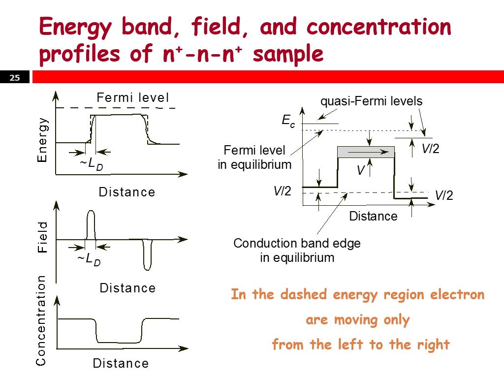 Energy band, field, and concentration profiles of n+-n-n+ sample