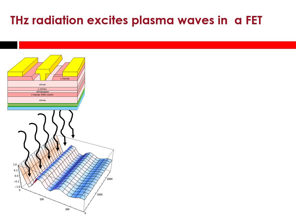 THz radiation excites plasma waves in a FET