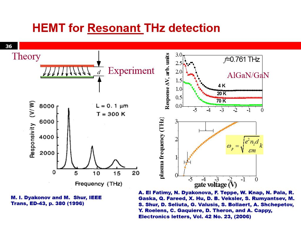 HEMT for Resonant THz detection