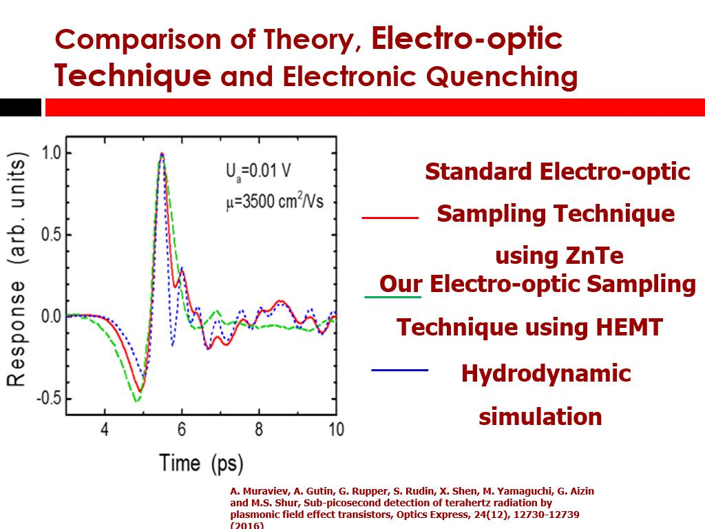 Electro-optic Technique and Electronic Quenching