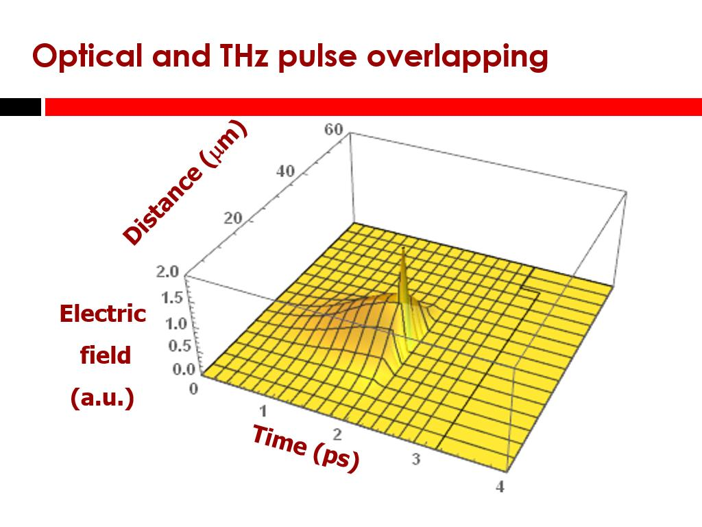 THz and optical pulses Optical and THz pulse overlapping s