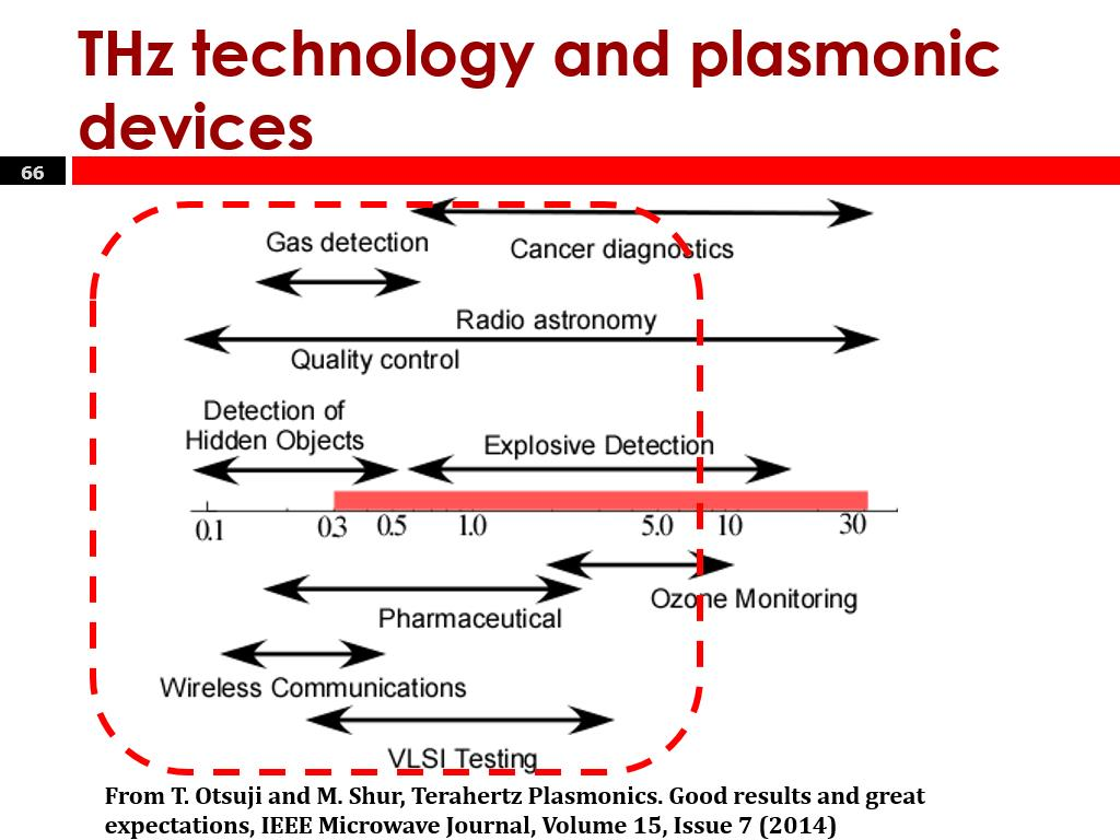 THz technology and plasmonic devices