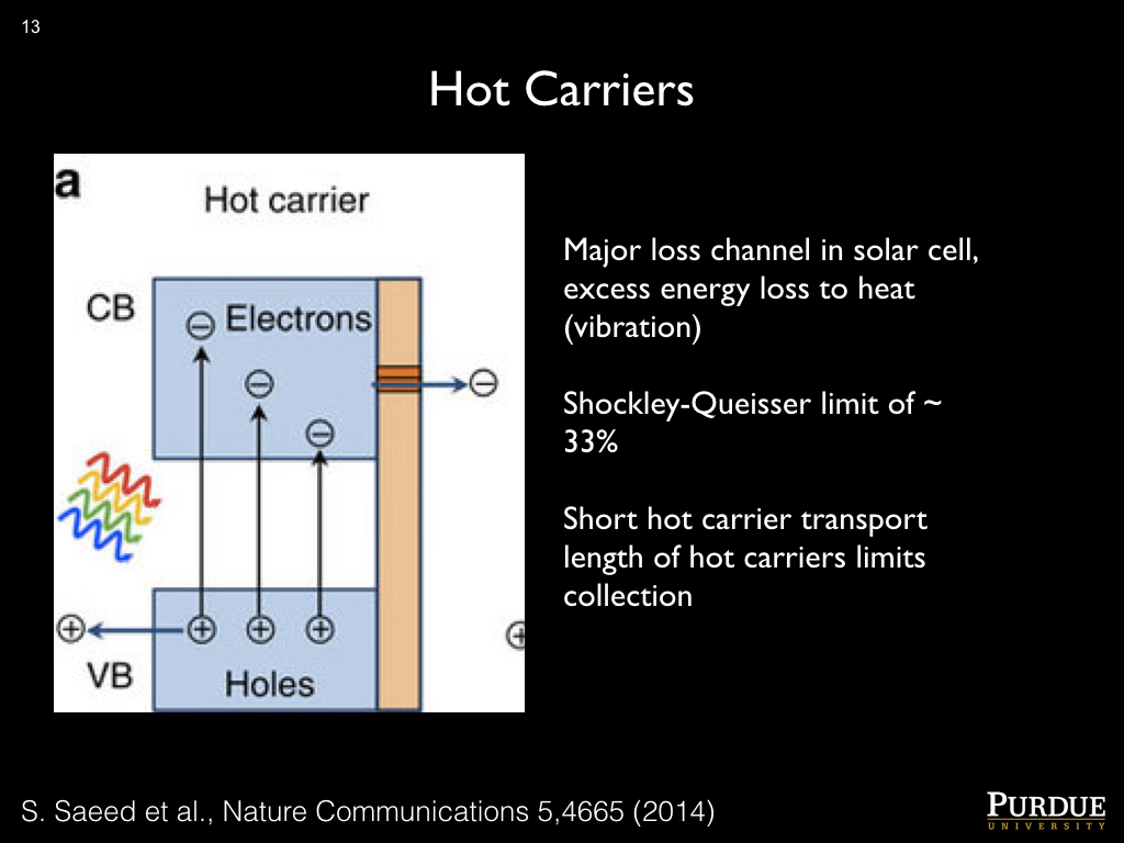 Hot Carriers