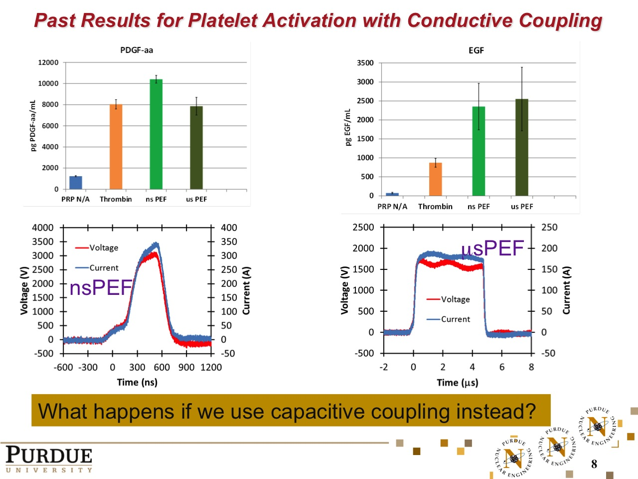 Past Results for Platelet Activation with Conductive Coupling