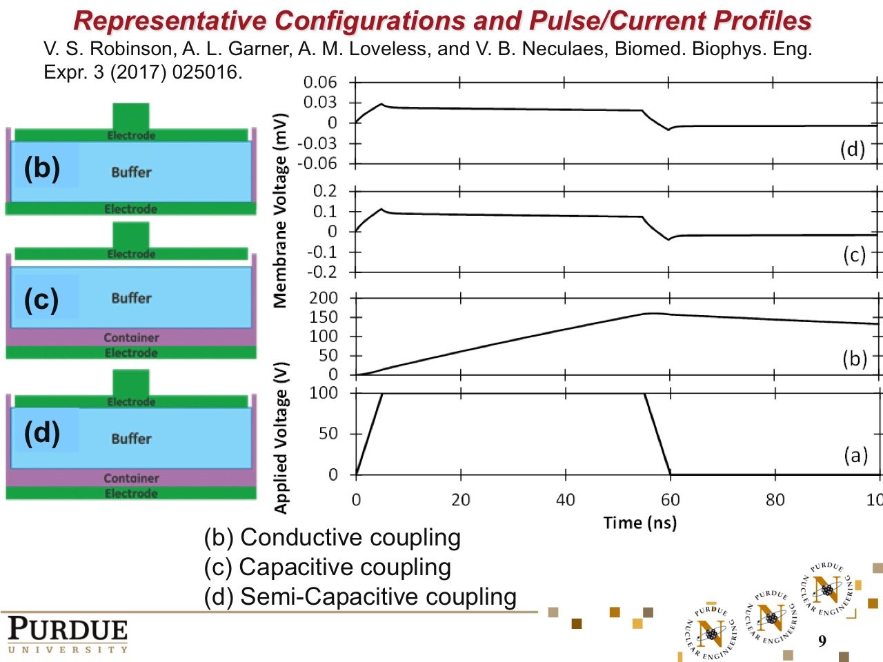 Representative Configurations and Pulse/Current Profiles