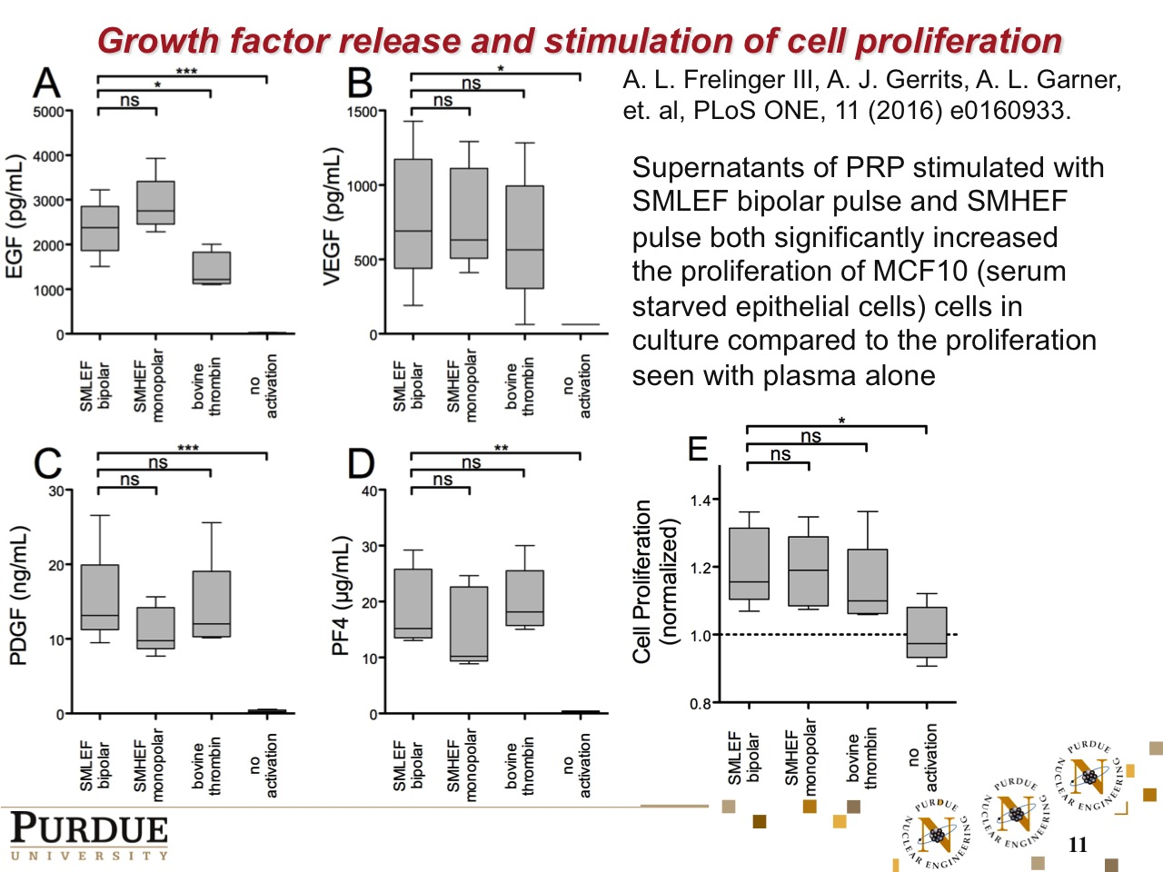 Growth factor release and stimulation of cell proliferation