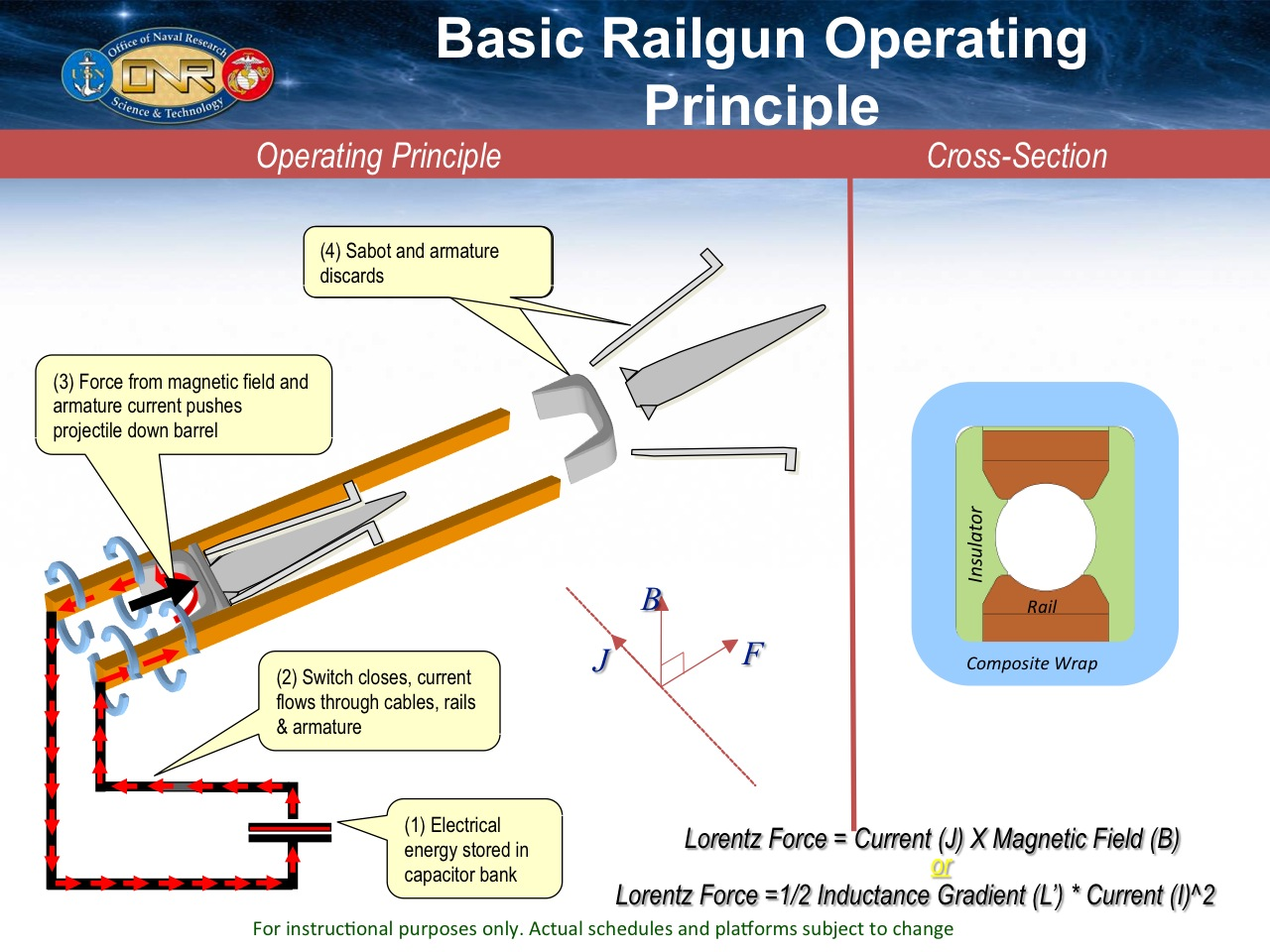 nanoHUB.org - Resources: Electromagnetic Railgun INP: Watch ... on