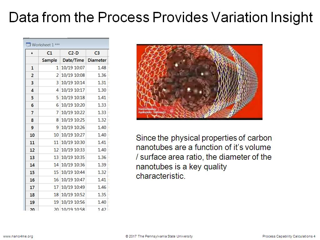 Data from the Process Provides Variation Insight