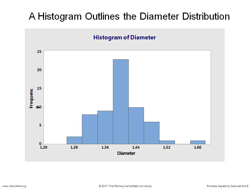 A Histogram Outlines the Diameter Distribution