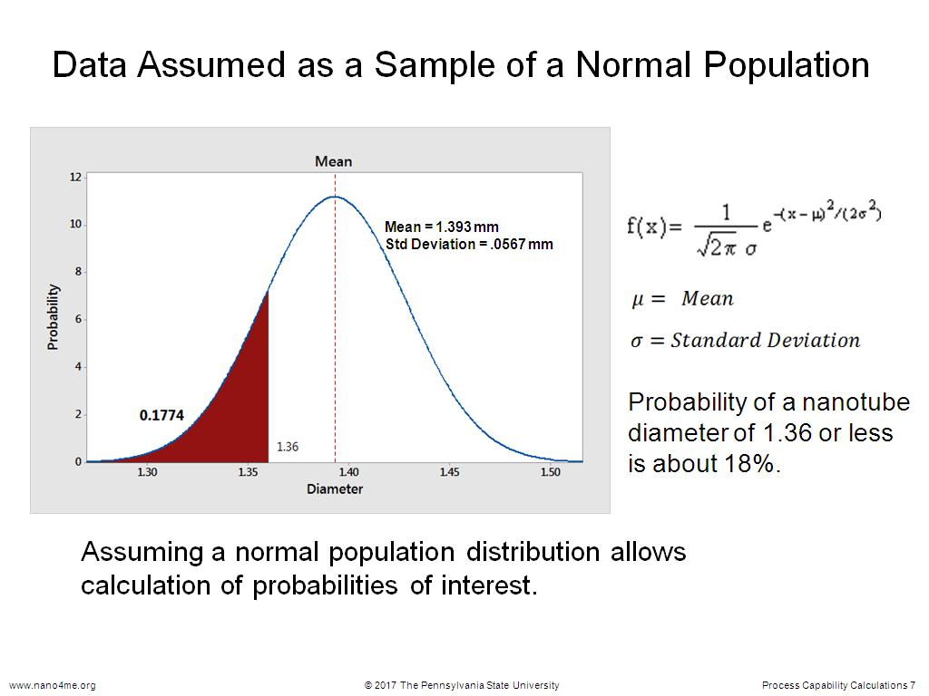 Data Assumed as a Sample of a Normal Population