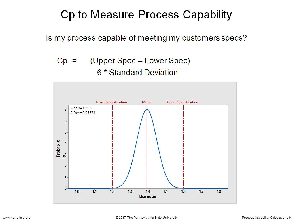 Cp to Measure Process Capability