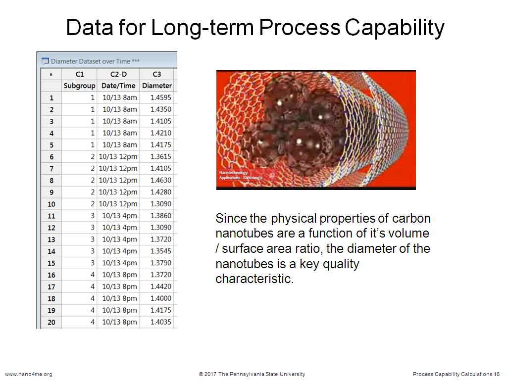 Data for Long-term Process Capability