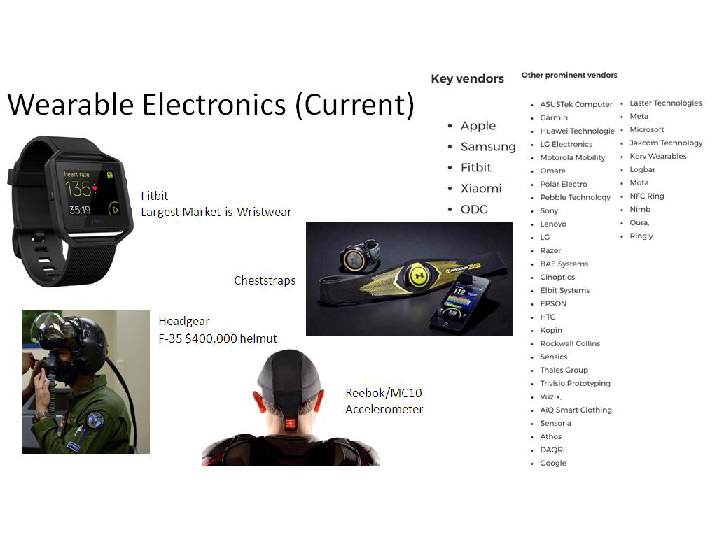 Wearable Electronics (Current)