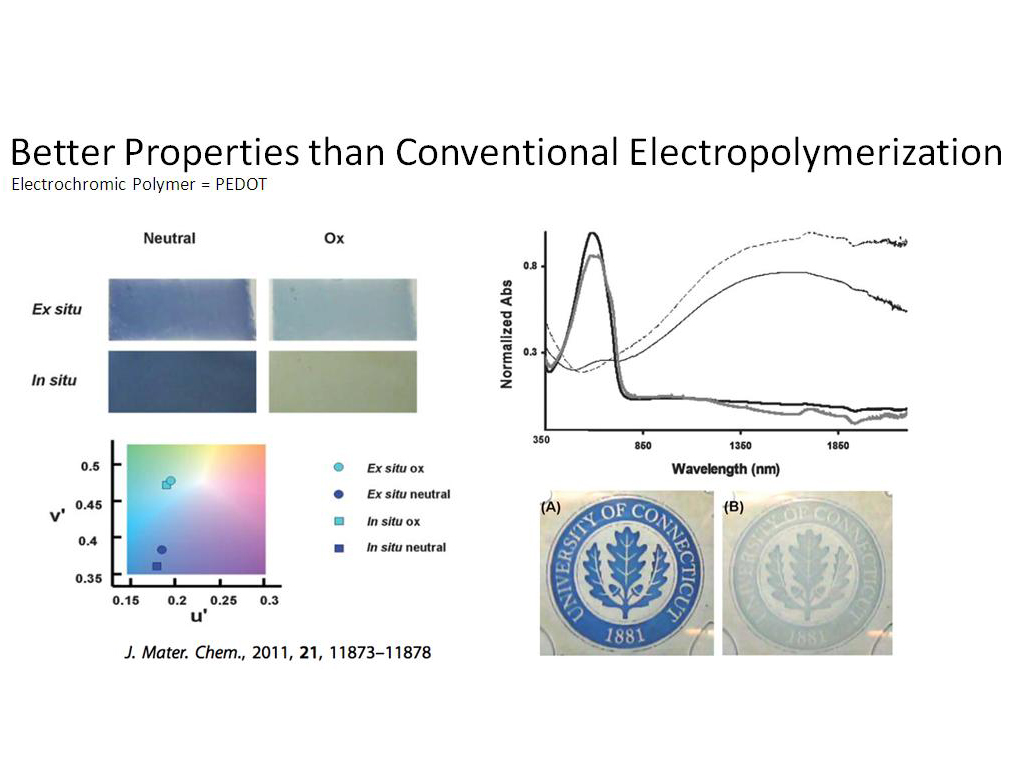 Better Properties than Conventional Electropolymerization
