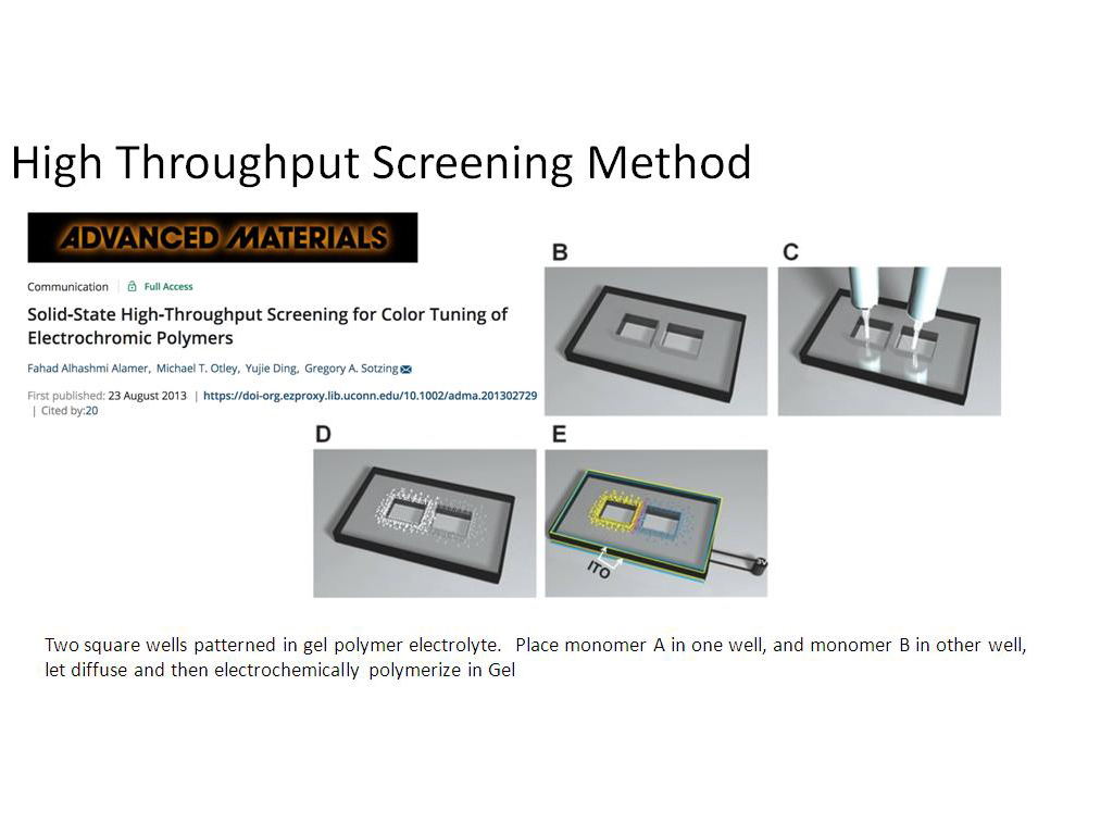 High Throughput Screening Method