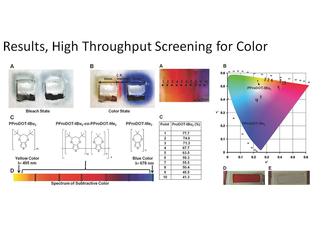 Results, High Throughput Screening for Color