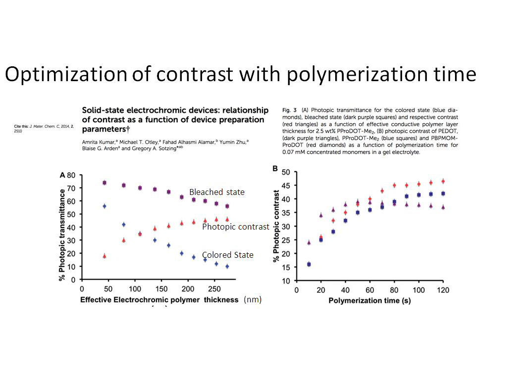 Optimization of contrast with polymerization time