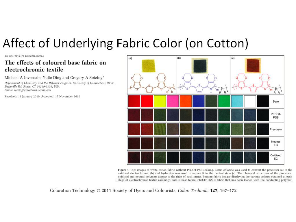 Affect of Underlying Fabric Color (on Cotton)